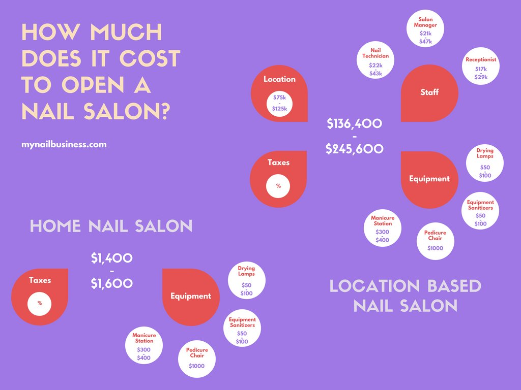 How much does it cost to run a nail salon - infographic